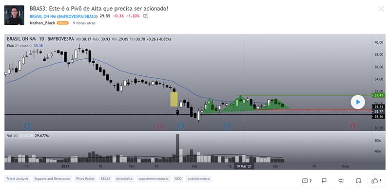 tradingview social screenshot example